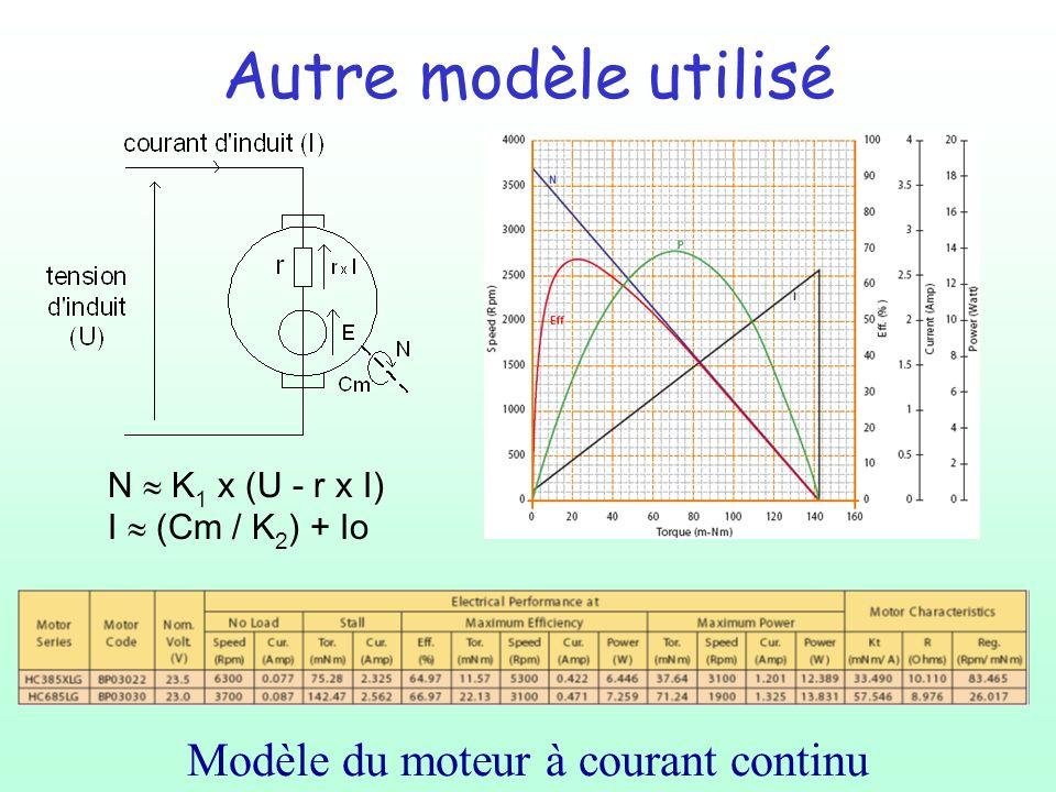 Autre modèle utilisé Modèle du moteur à courant continu N K 1 x (U - r x I) I (Cm / K 2 ) + Io
