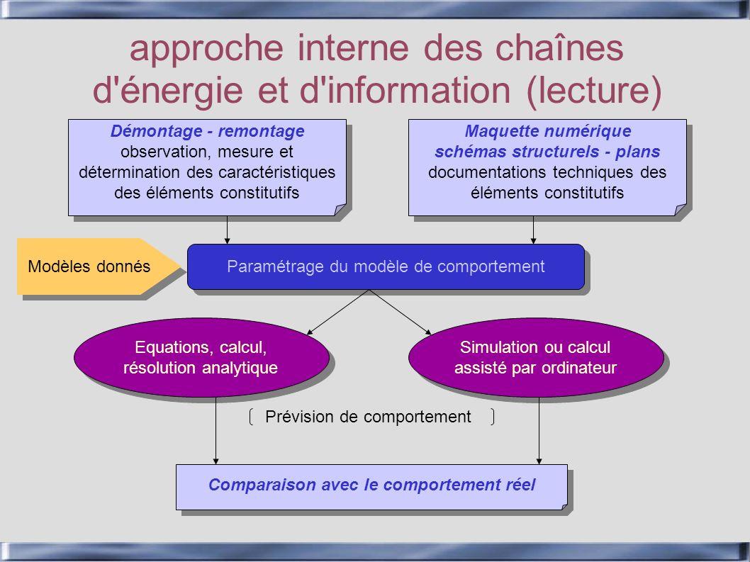 approche interne des chaînes d'énergie et d'information (lecture) Démontage - remontage observation, mesure et détermination des caractéristiques des