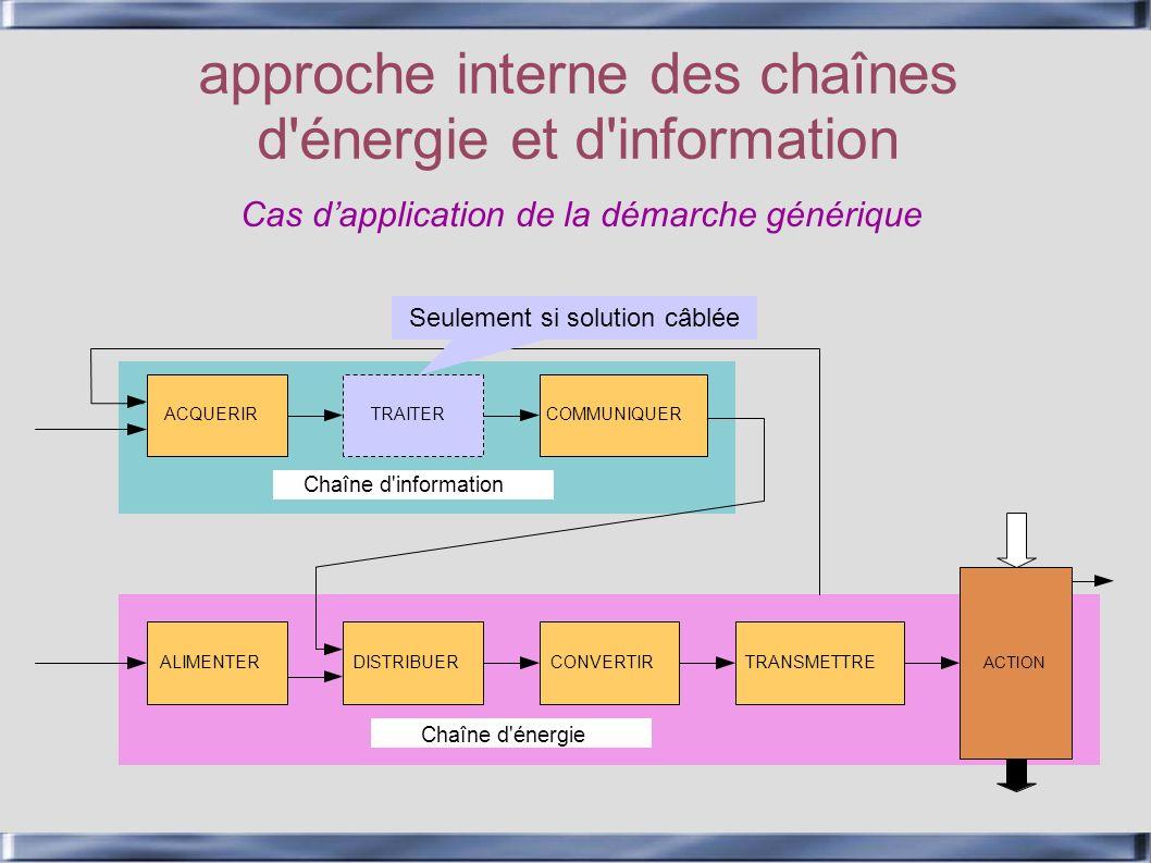 Chaîne d'énergie Chaîne d'information approche interne des chaînes d'énergie et d'information ACQUERIRCOMMUNIQUER ALIMENTERDISTRIBUERCONVERTIRTRANSMET