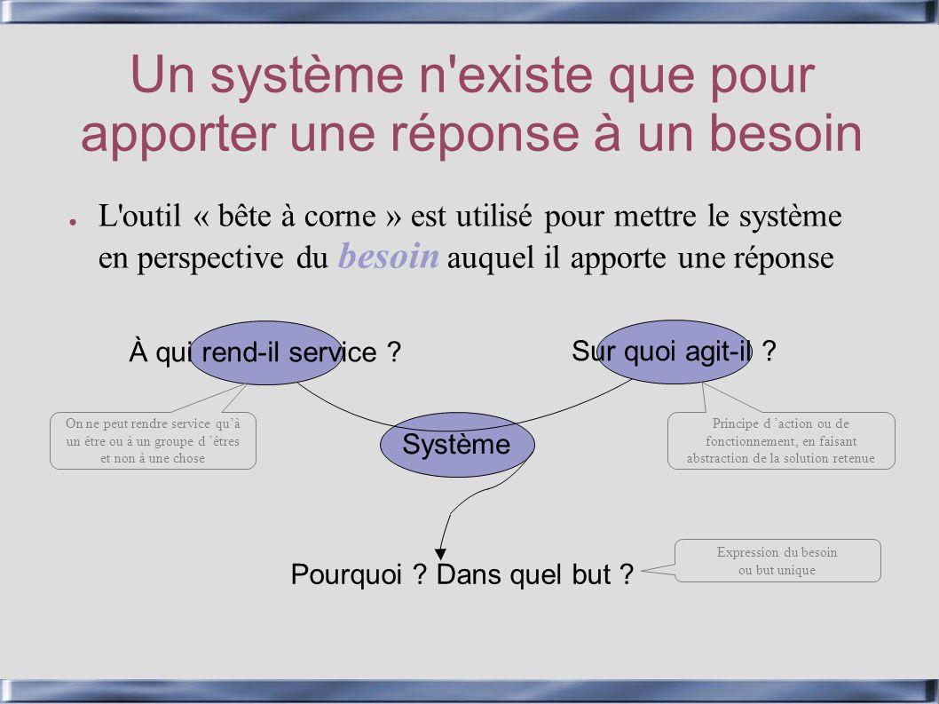 Un système n'existe que pour apporter une réponse à un besoin L'outil « bête à corne » est utilisé pour mettre le système en perspective du besoin auq