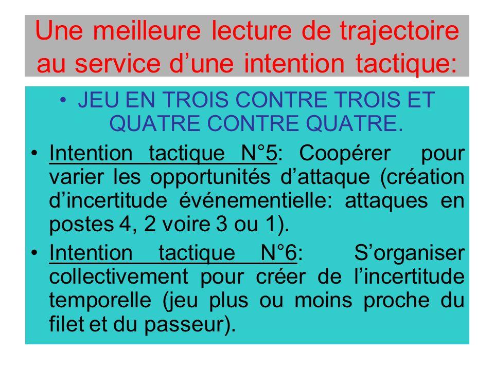 Une meilleure lecture de trajectoire au service dune intention tactique: JEU EN TROIS CONTRE TROIS ET QUATRE CONTRE QUATRE. Intention tactique N°5: Co