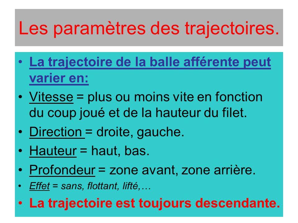 Les paramètres des trajectoires. La trajectoire de la balle afférente peut varier en: Vitesse = plus ou moins vite en fonction du coup joué et de la h