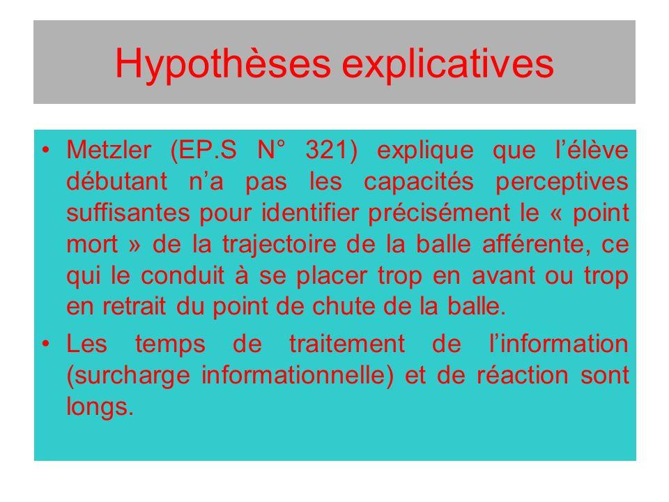Hypothèses explicatives Metzler (EP.S N° 321) explique que lélève débutant na pas les capacités perceptives suffisantes pour identifier précisément le