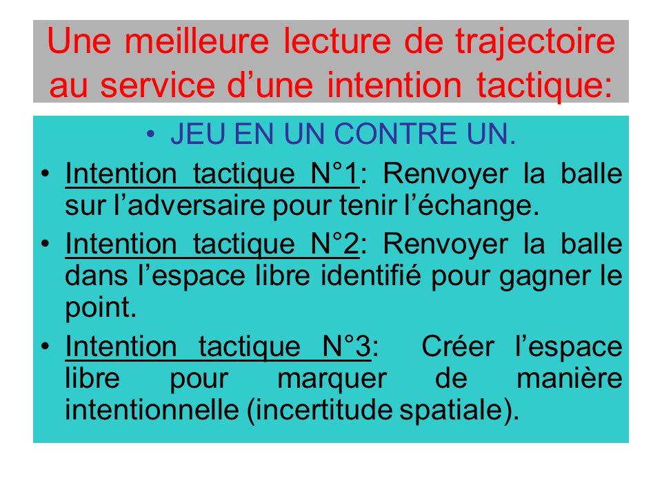 Une meilleure lecture de trajectoire au service dune intention tactique: JEU EN UN CONTRE UN. Intention tactique N°1: Renvoyer la balle sur ladversair