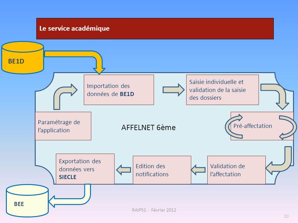 BE1D 10 Paramétrage de lapplication Saisie individuelle et validation de la saisie des dossiers Pré-affectation Importation des données de BE1D AFFELN