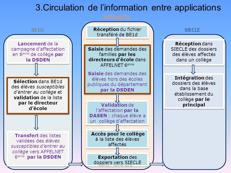 3.Circulation de linformation entre applications Lancement de la campagne daffectation en 6 ème de collège par la DSDEN Sélection dans BE1d des élèves