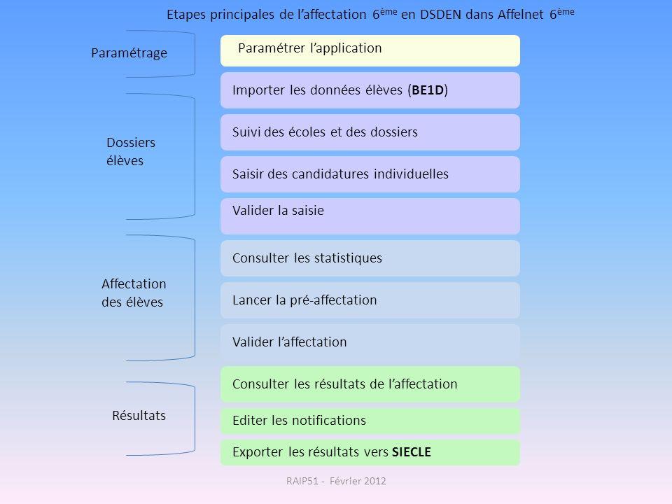 Etapes principales de laffectation 6 ème en DSDEN dans Affelnet 6 ème Paramétrer lapplication Consulter les statistiques Valider laffectation Editer l