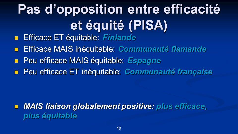 10 Pas dopposition entre efficacité et équité (PISA) Efficace ET équitable: Finlande Efficace ET équitable: Finlande Efficace MAIS inéquitable: Commun