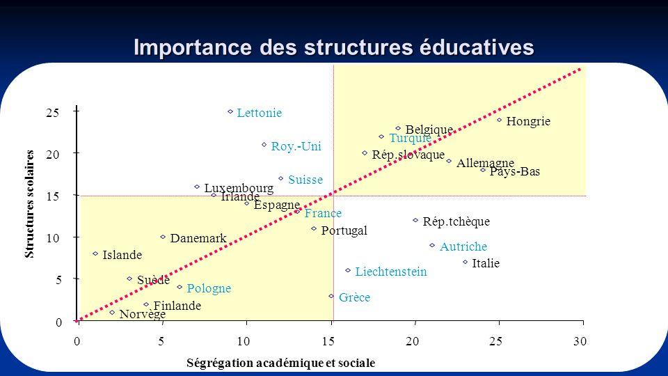 11 Importance des structures éducatives Lettonie Hongrie Belgique Turquie Roy.-Uni Rép.slovaque Allemagne Pays-Bas Suisse Luxembourg Irlande Espagne F