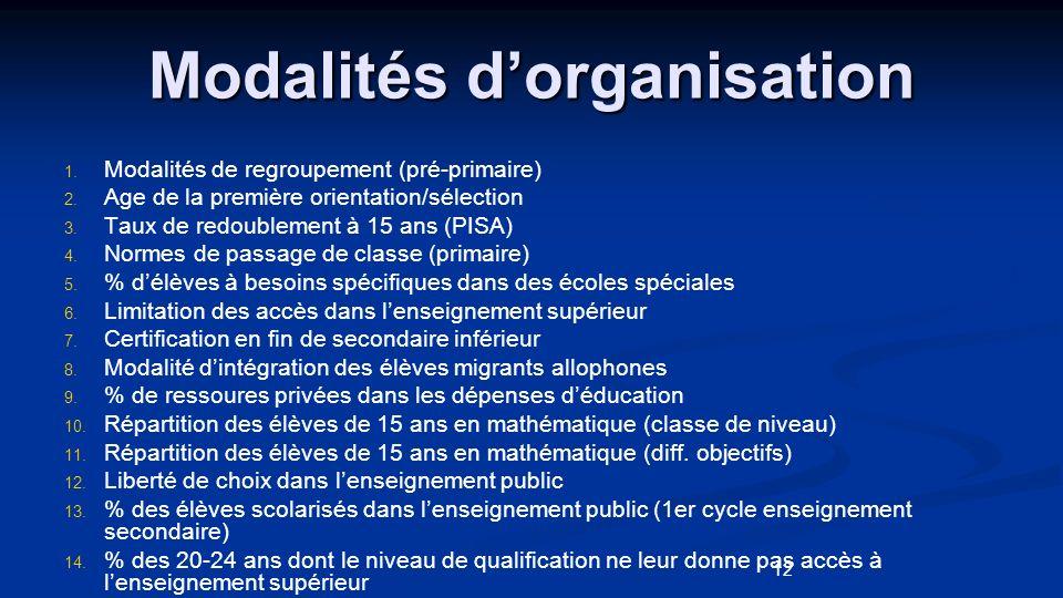 12 Modalités dorganisation 1. 1. Modalités de regroupement (pré-primaire) 2. 2. Age de la première orientation/sélection 3. 3. Taux de redoublement à