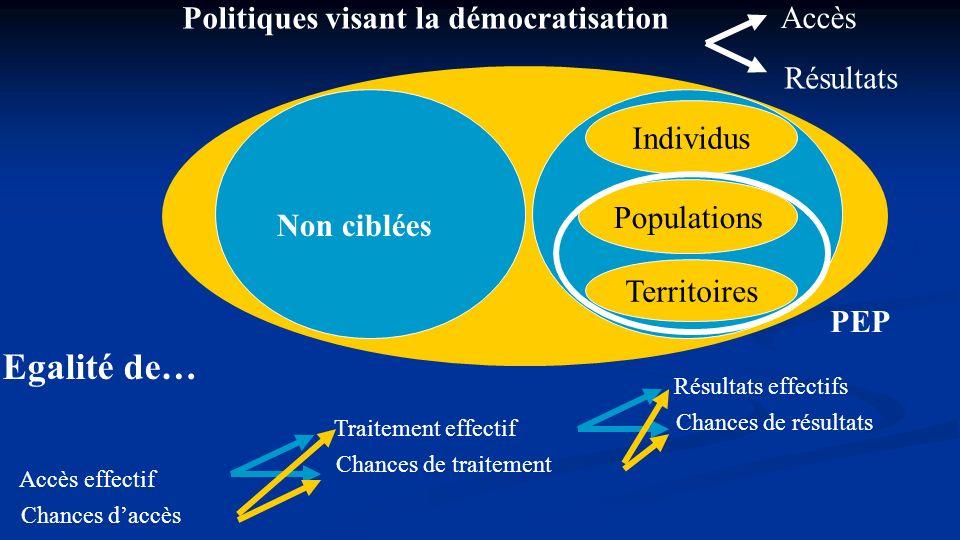 Politiques visant la démocratisation Accès Résultats CibléesNon ciblées Individus Populations Territoires Accès effectif Chances daccès Egalité de… Tr