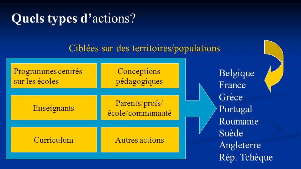 Programmes centrés sur les écoles Enseignants Curriculum Conceptions pédagogiques Parents/profs/ école/communauté Autres actions Quels types dactions?