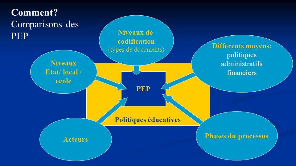 Politiques éducatives PEP Comment? Comparisons des PEP Niveaux Etat/ local / école Acteurs Phases du processus Différents moyens: politiques administr