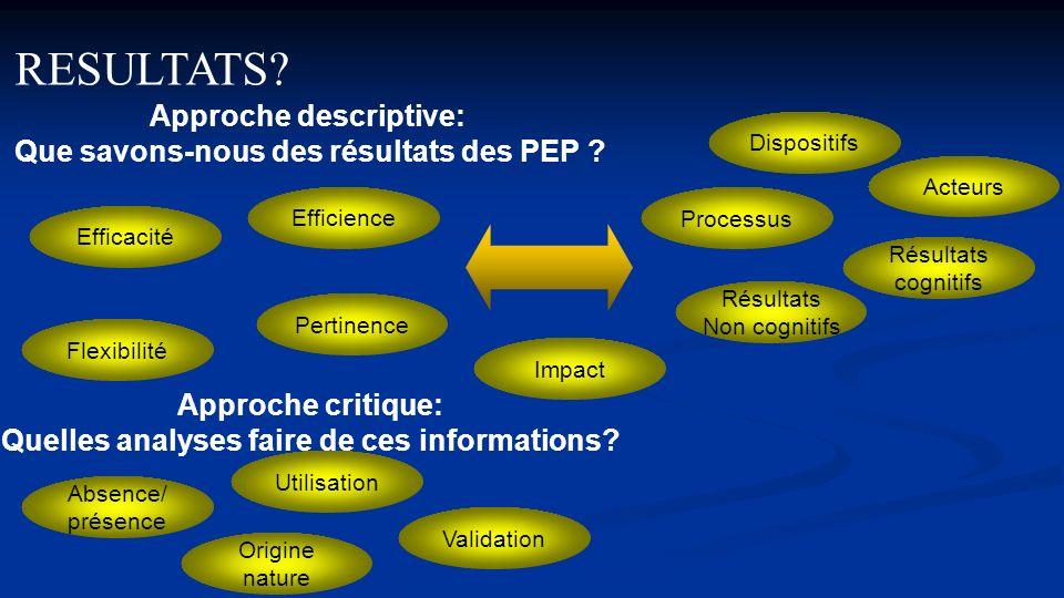 Approche descriptive: Que savons-nous des résultats des PEP ? Approche critique: Quelles analyses faire de ces informations? Efficacité Pertinence Eff