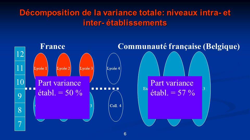 Décomposition de la variance totale: niveaux intra- et inter- établissements 6 12 11 10 9 8 7 Coll. 1Coll. 2Coll. 3 Lycée 1Lycée 2Lycée 3 Etabl.1 Coll