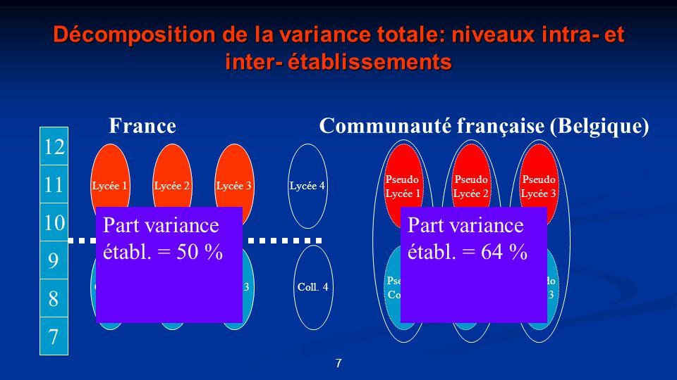 Décomposition de la variance totale: niveaux intra- et inter- établissements 7 12 11 10 9 8 7 Pseudo Coll. 1 Pseudo Coll. 2 Pseudo Coll. 3 Pseudo Lycé