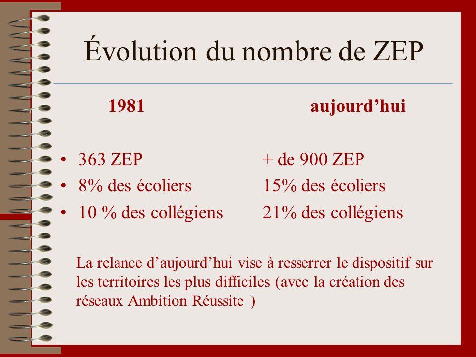 Évolution du nombre de ZEP 1981 363 ZEP 8% des écoliers 10 % des collégiens aujourdhui + de 900 ZEP 15% des écoliers 21% des collégiens La relance dau