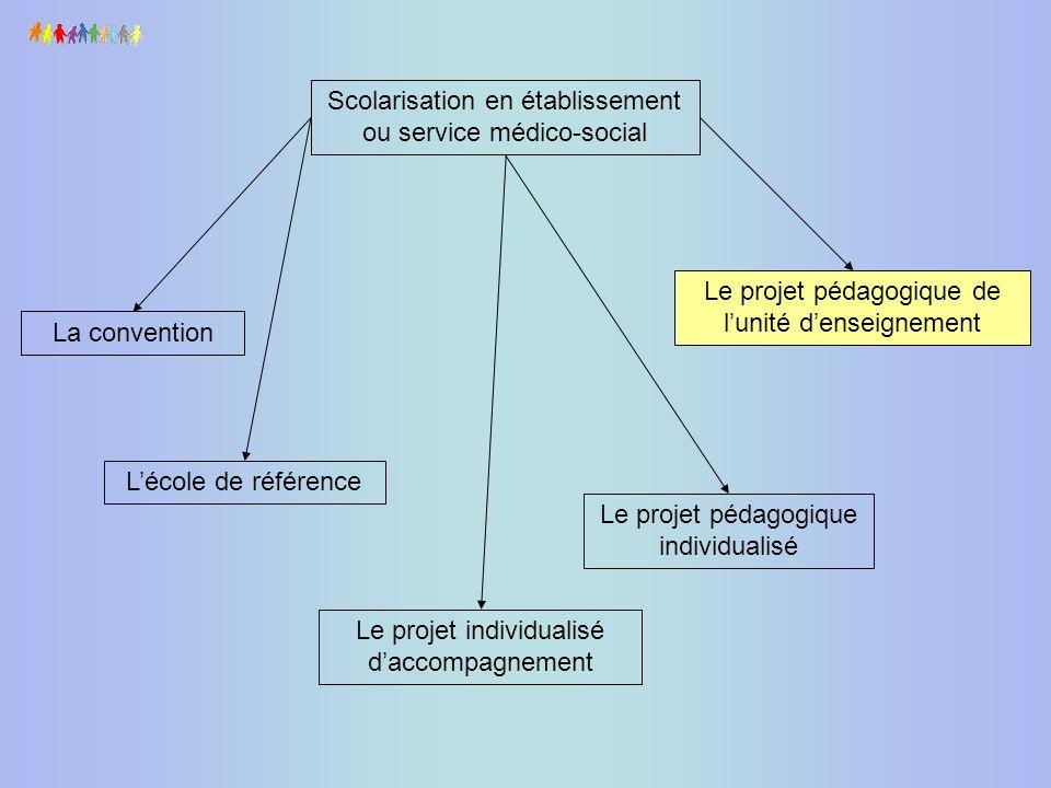 Scolarisation en établissement ou service médico-social La convention Lécole de référence Le projet individualisé daccompagnement Le projet pédagogiqu