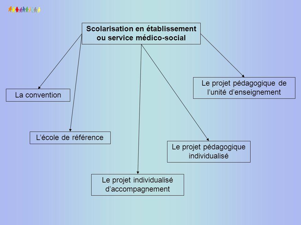 Le projet détablissement fixe les objectifs pédagogiques Il comprend notamment le projet pédagogique de lunité denseignement.