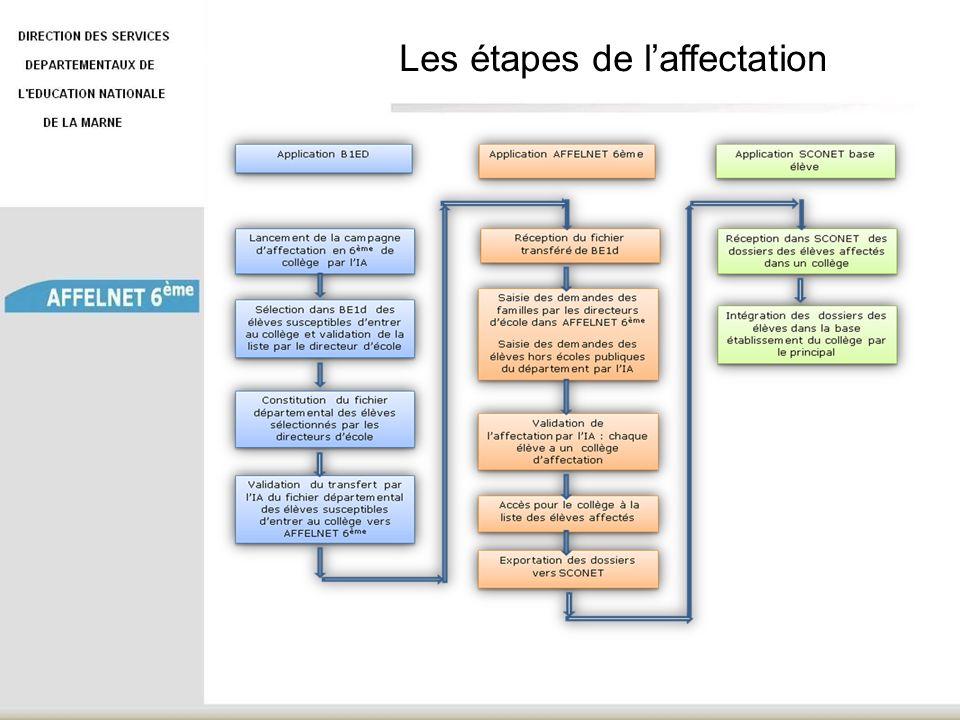 Les étapes de laffectation