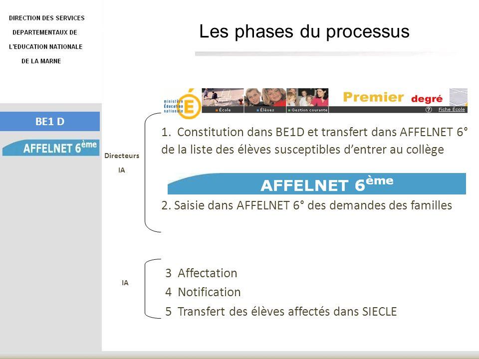 1. Constitution dans BE1D et transfert dans AFFELNET 6° de la liste des élèves susceptibles dentrer au collège Les phases du processus 3 Affectation 4