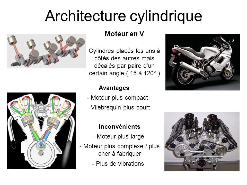 Architecture cylindrique Moteur en V Cylindres placés les uns à côtés des autres mais décalés par paire dun certain angle ( 15 à 120° ) Avantages - Mo