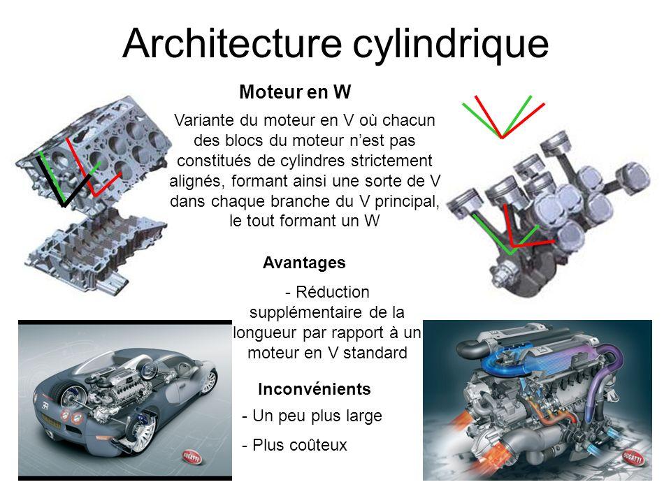 Architecture cylindrique Moteur en W Avantages Inconvénients - Un peu plus large - Plus coûteux - Réduction supplémentaire de la longueur par rapport
