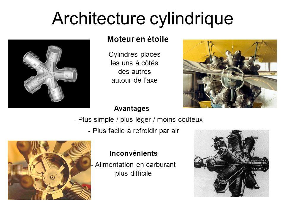 Architecture cylindrique Cylindres placés les uns à côtés des autres autour de laxe Moteur en étoile Avantages - Plus simple / plus léger / moins coût