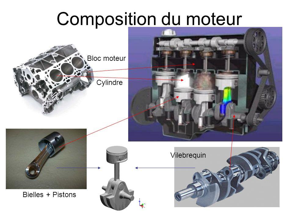 Architecture cylindrique Cylindres placés les uns à côtés des autres autour de laxe Moteur en étoile Avantages - Plus simple / plus léger / moins coûteux - Plus facile à refroidir par air Inconvénients - Alimentation en carburant plus difficile