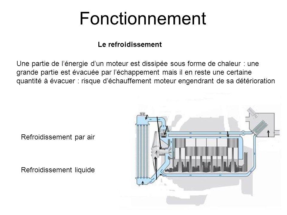 Fonctionnement Le refroidissement Une partie de lénergie dun moteur est dissipée sous forme de chaleur : une grande partie est évacuée par léchappemen