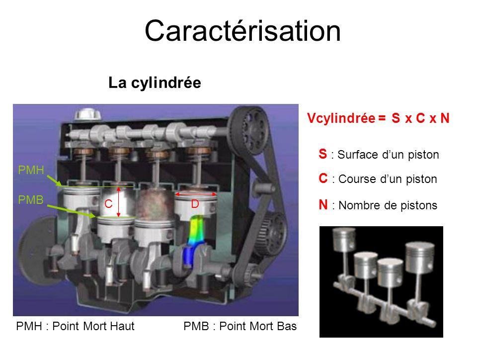 Caractérisation DC La cylindrée Vcylindrée = PMB PMH PMH : Point Mort Haut Sx Cx N N : Nombre de pistons S : Surface dun piston C : Course dun piston