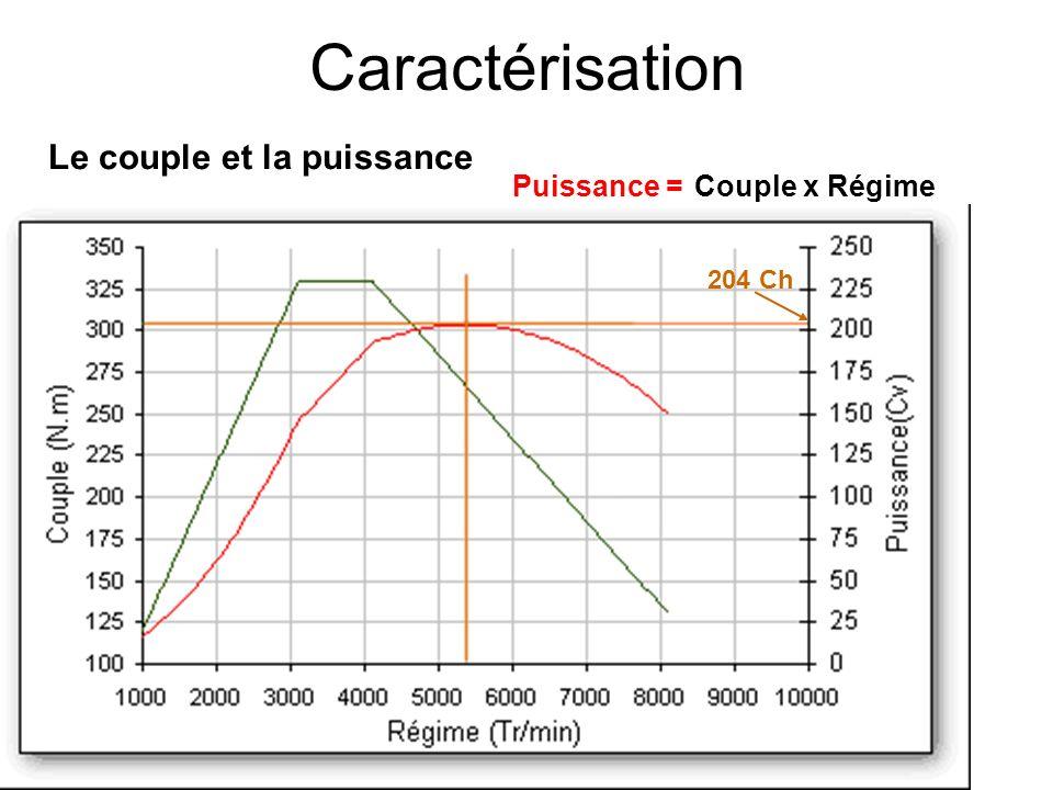 Caractérisation Le couple et la puissance Puissance = Couple Couple (N.m) Régime (Tr/min) Puissance (Ch) Puissance Couplex Régime 204 Ch