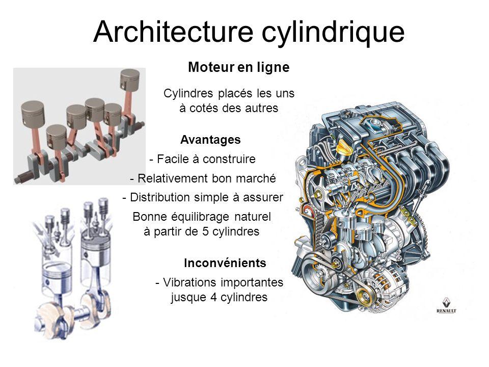 Architecture cylindrique Moteur en V Cylindres placés les uns à côtés des autres mais décalés par paire dun certain angle ( 15 à 120° ) Avantages - Moteur plus compact - Vilebrequin plus court Inconvénients - Moteur plus large - Moteur plus complexe / plus cher à fabriquer - Plus de vibrations