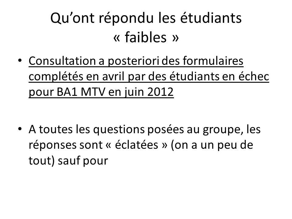 Quont répondu les étudiants « faibles » Consultation a posteriori des formulaires complétés en avril par des étudiants en échec pour BA1 MTV en juin 2