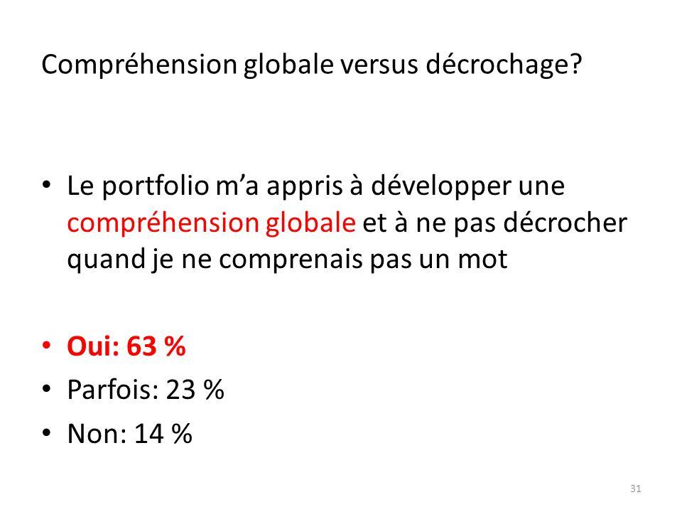 Compréhension globale versus décrochage? Le portfolio ma appris à développer une compréhension globale et à ne pas décrocher quand je ne comprenais pa