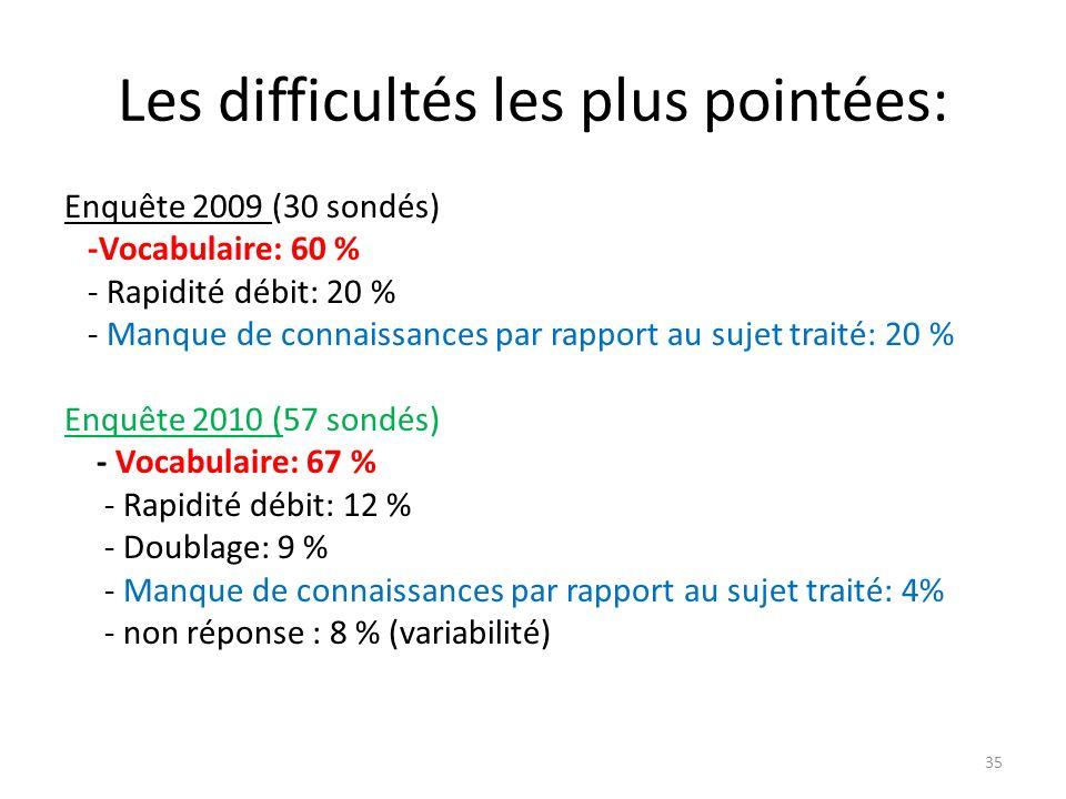 Les difficultés les plus pointées: Enquête 2009 (30 sondés) -Vocabulaire: 60 % - Rapidité débit: 20 % - Manque de connaissances par rapport au sujet t