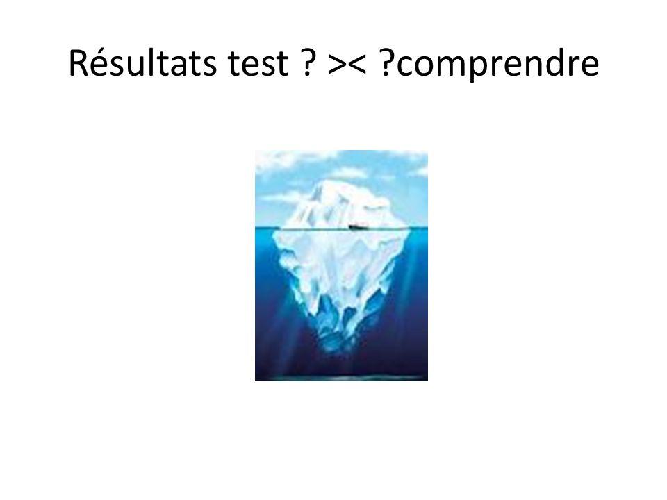 Résultats test ? >< ?comprendre