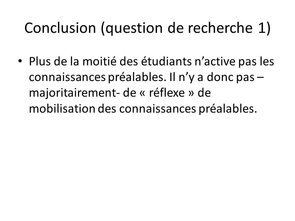 Conclusion (question de recherche 1) Plus de la moitié des étudiants nactive pas les connaissances préalables. Il ny a donc pas – majoritairement- de