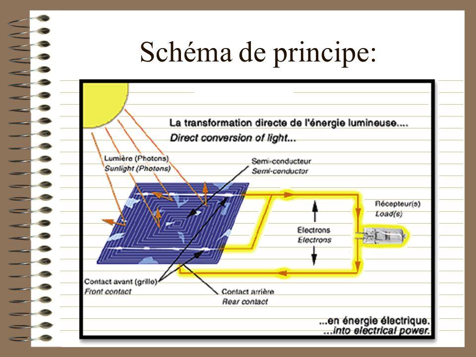 Le courant ainsi produit peut alimenter en électricité des habitations isolées ou permettrent le pompage de leau. Des installations photovoltaïques pe