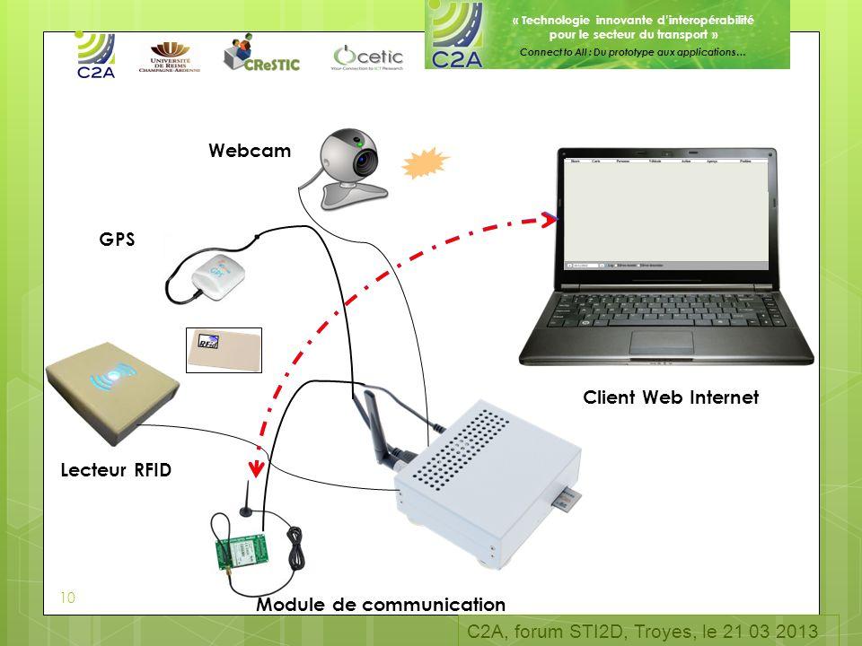 « Technologie innovante dinteropérabilité pour le secteur du transport » Connect to All : Du prototype aux applications… GPS Webcam Lecteur RFID Clien