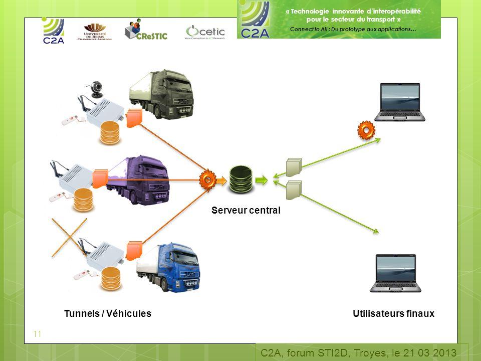 « Technologie innovante dinteropérabilité pour le secteur du transport » Connect to All : Du prototype aux applications… Serveur central Utilisateurs