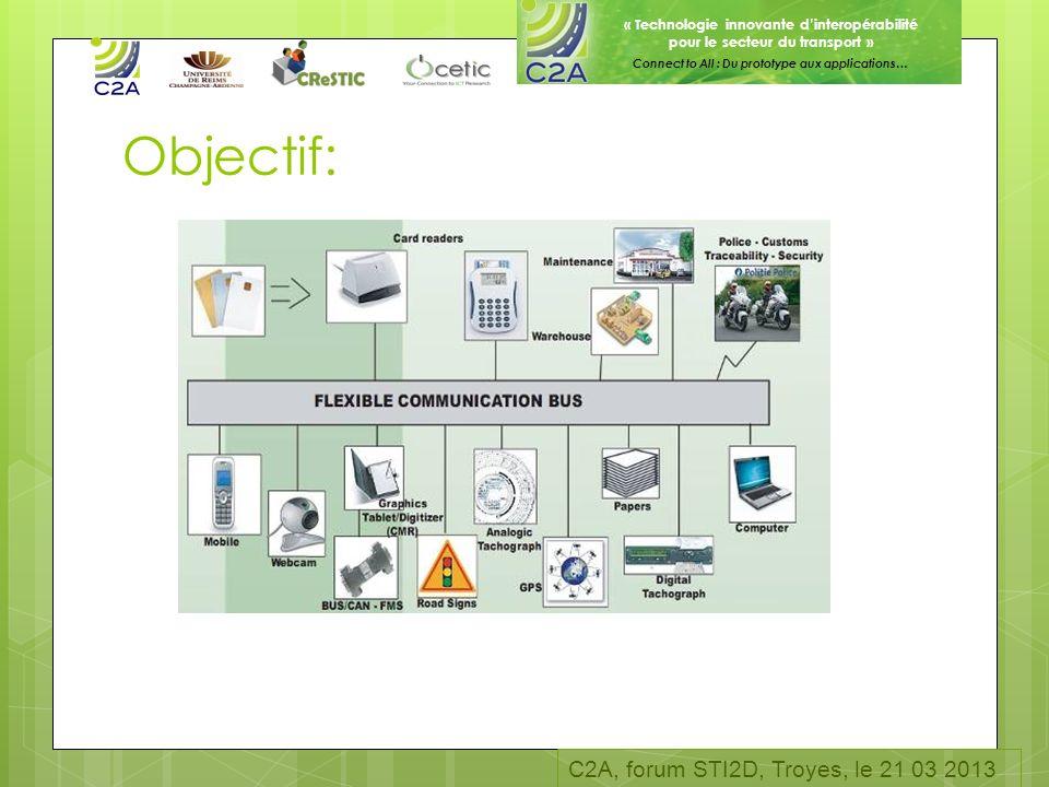 « Technologie innovante dinteropérabilité pour le secteur du transport » Connect to All : Du prototype aux applications… Objectif: C2A, forum STI2D, T