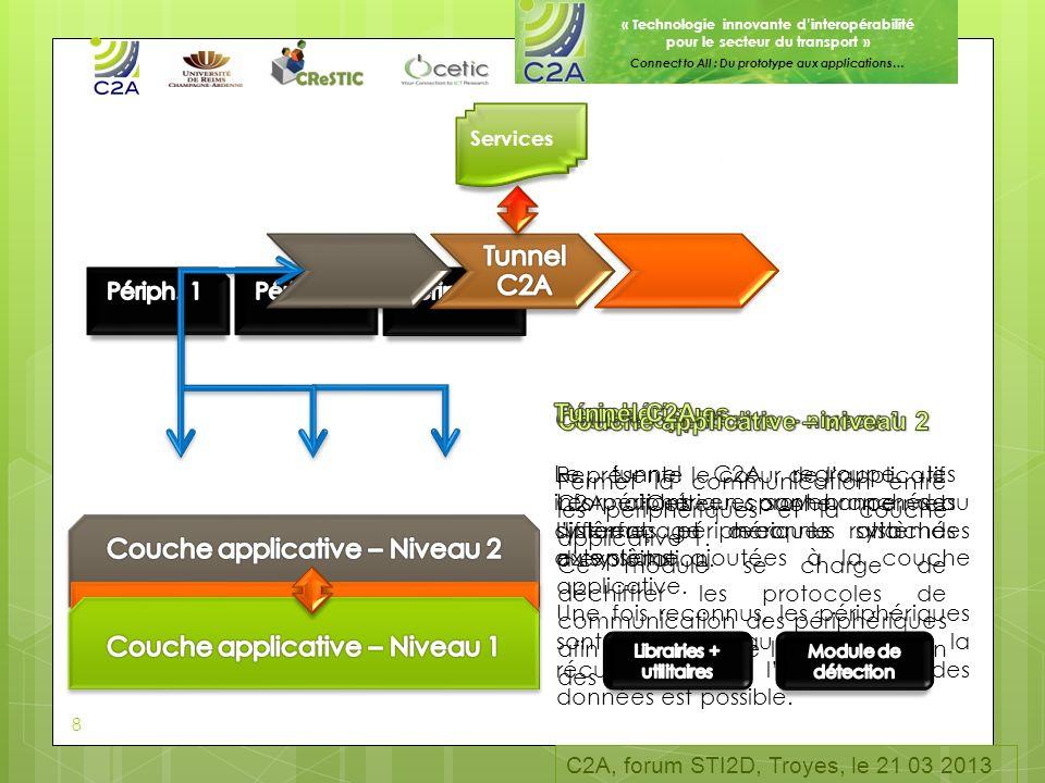 « Technologie innovante dinteropérabilité pour le secteur du transport » Connect to All : Du prototype aux applications… 8 Services 8 C2A, forum STI2D