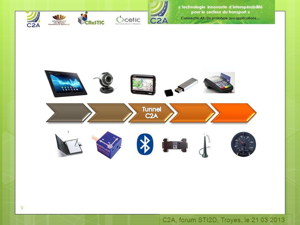 « Technologie innovante dinteropérabilité pour le secteur du transport » Connect to All : Du prototype aux applications… 9 C2A, forum STI2D, Troyes, l
