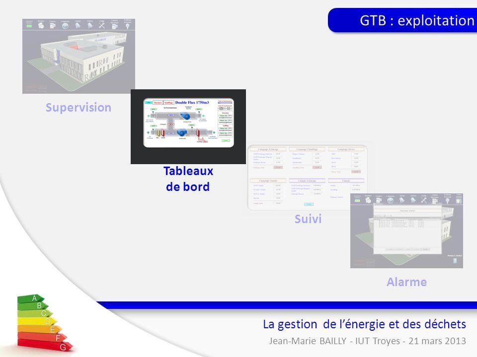 La gestion de lénergie et des déchets Jean-Marie BAILLY - IUT Troyes - 21 mars 2013 Supervision Suivi Alarme GTB : exploitation Tableaux de bord