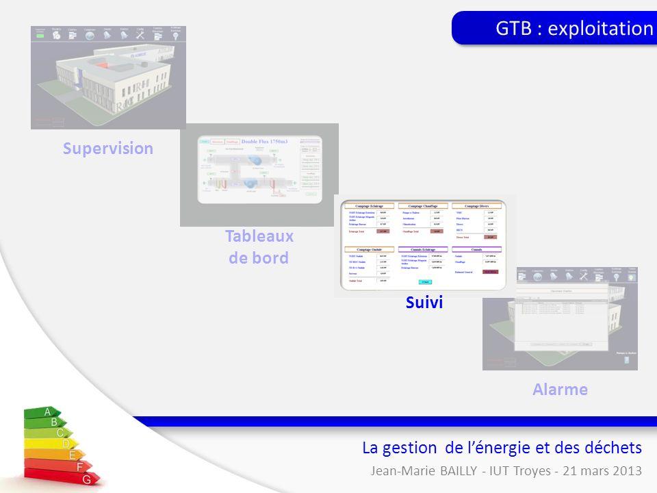 Tableaux de bord La gestion de lénergie et des déchets Jean-Marie BAILLY - IUT Troyes - 21 mars 2013 Supervision Alarme GTB : exploitation Suivi