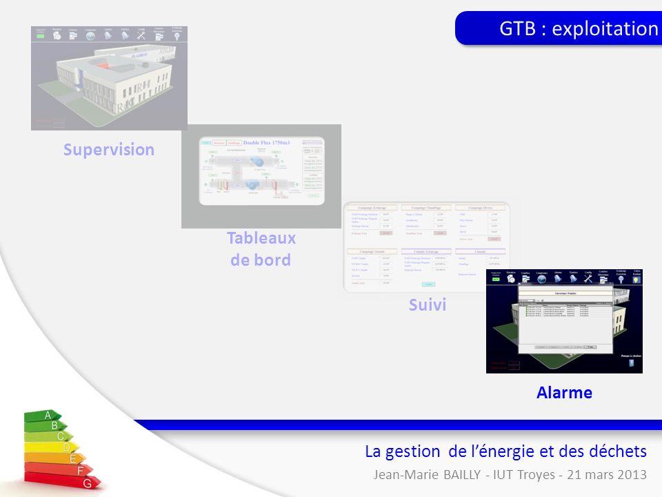 Suivi Tableaux de bord La gestion de lénergie et des déchets Jean-Marie BAILLY - IUT Troyes - 21 mars 2013 Supervision GTB : exploitation Alarme