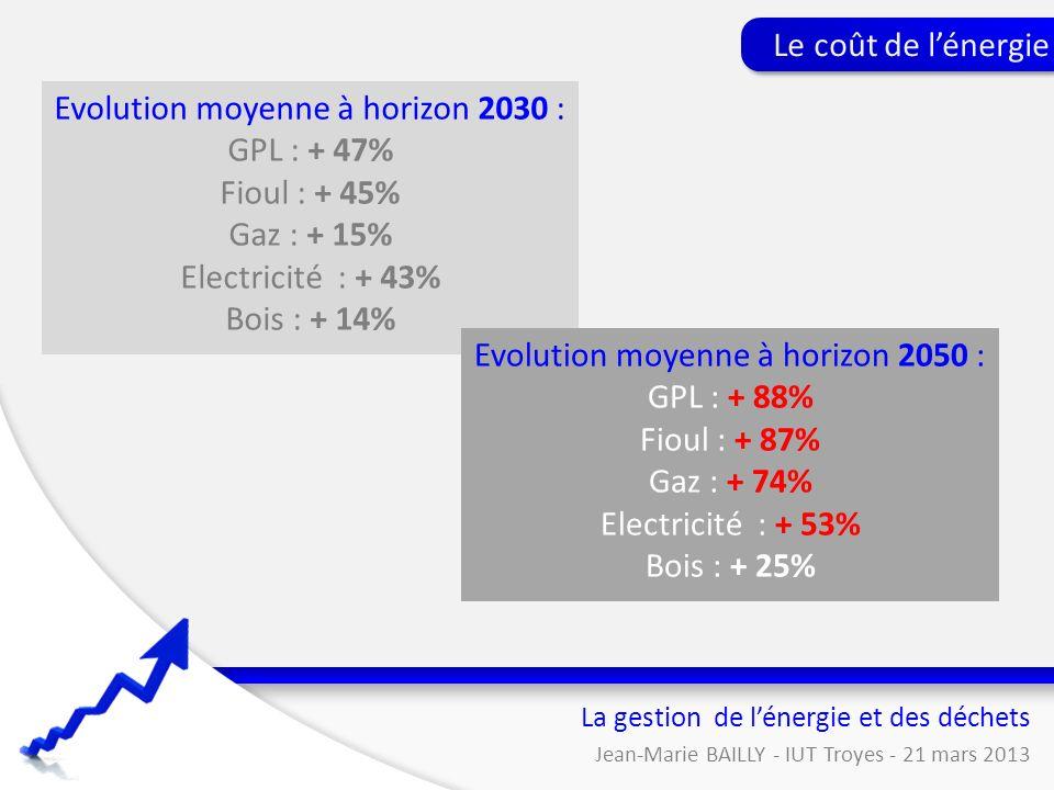 La gestion de lénergie et des déchets Jean-Marie BAILLY - IUT Troyes - 21 mars 2013 Le coût de lénergie Evolution moyenne à horizon 2030 : GPL : + 47%