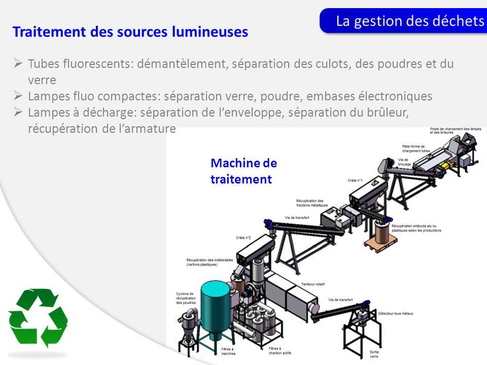 La gestion des déchets Traitement des sources lumineuses Tubes fluorescents: démantèlement, séparation des culots, des poudres et du verre Lampes fluo