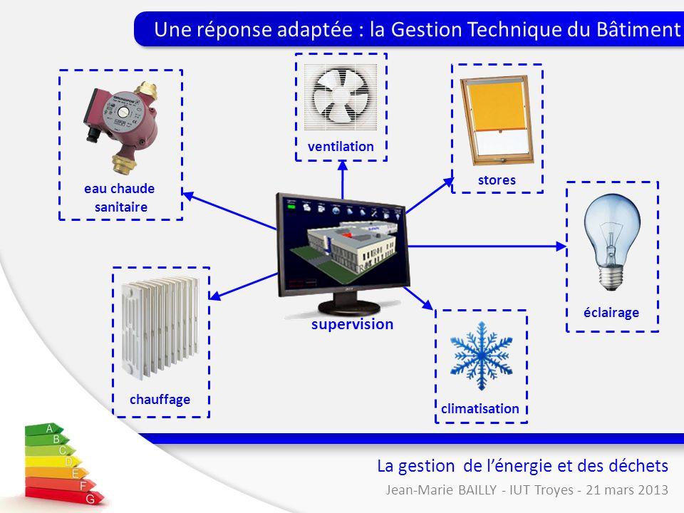 chauffage Gestion de lénergie et des déchets La gestion de lénergie et des déchets Jean-Marie BAILLY - IUT Troyes - 21 mars 2013 Une réponse adaptée :